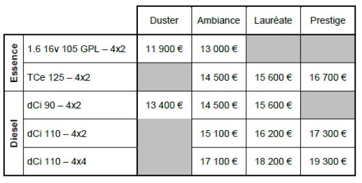 prix dacia duster 2013