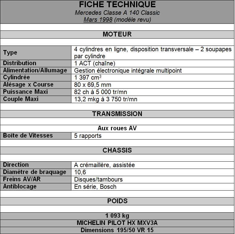Fiche technique Mercedes Classe A 1998